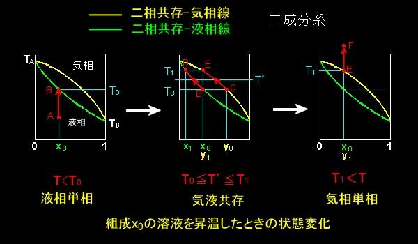 ときわ台学/化学熱力学/2成分系...